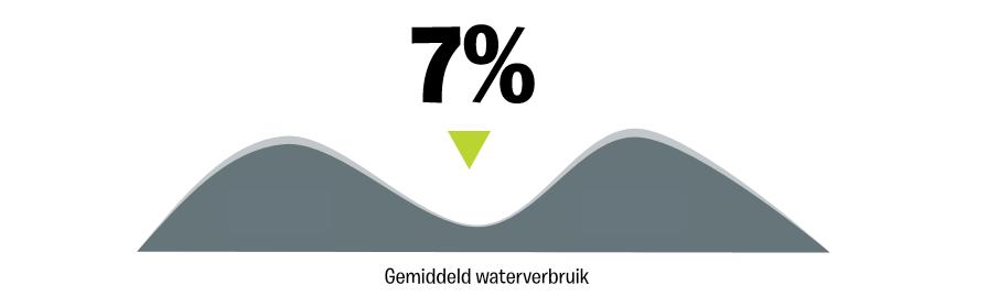 Gemiddelde Waterbesparing